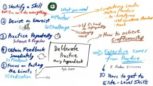 Deliberate-Practice-630x357